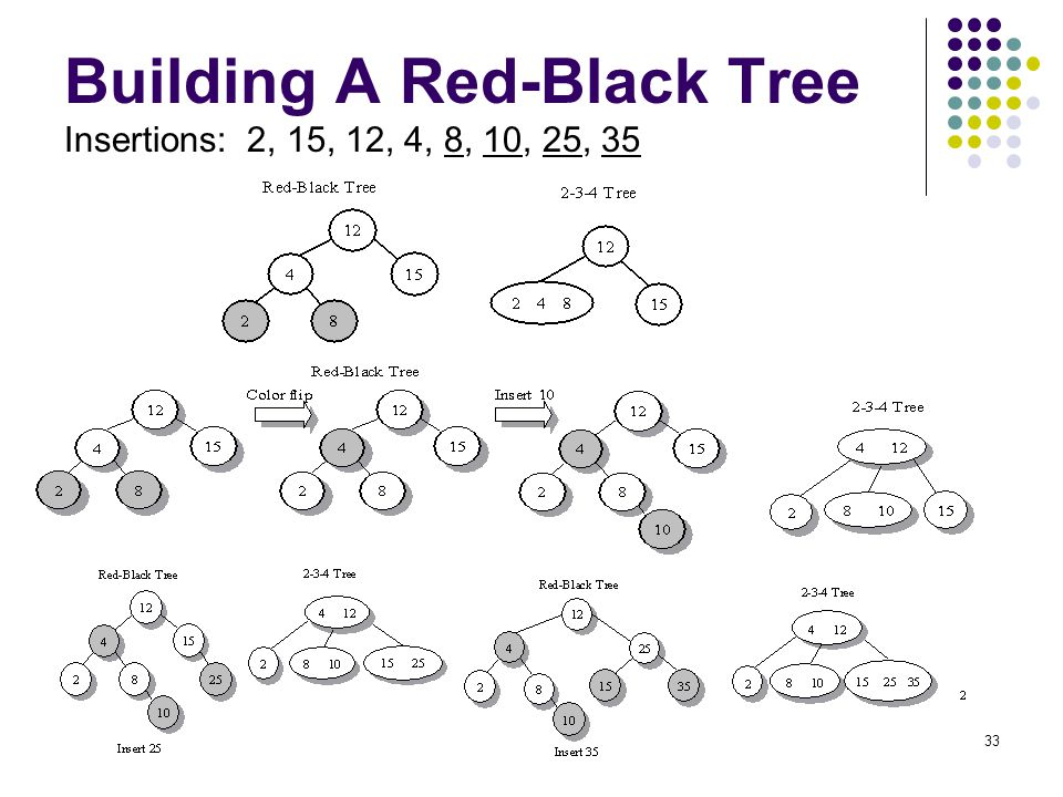 Building A Red-Black Tree Insertions: 2, 15, 12, 4, 8, 10, 25, 35