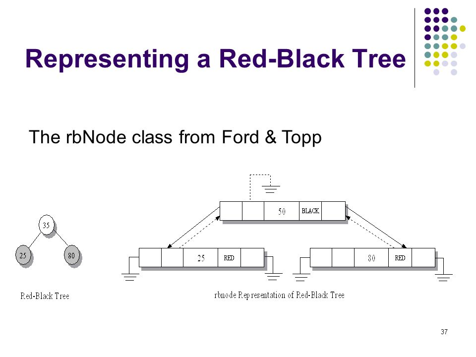 Representing a Red-Black Tree