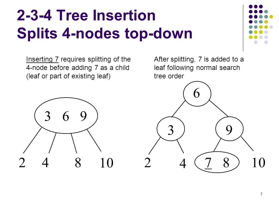 2-3-4 Tree Insertion Splits 4-nodes top-down