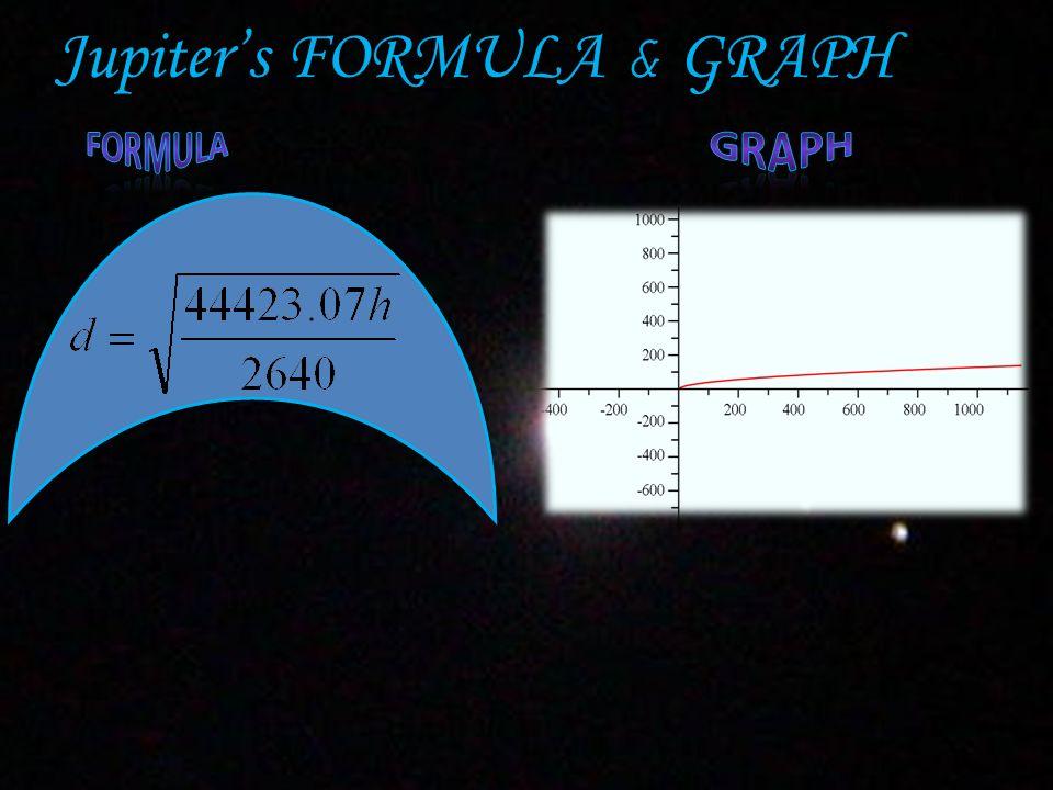 Jupiter's FORMULA & GRAPH