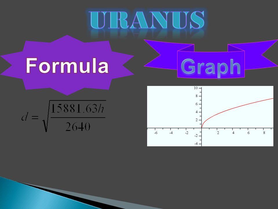 Uranus Formula Graph