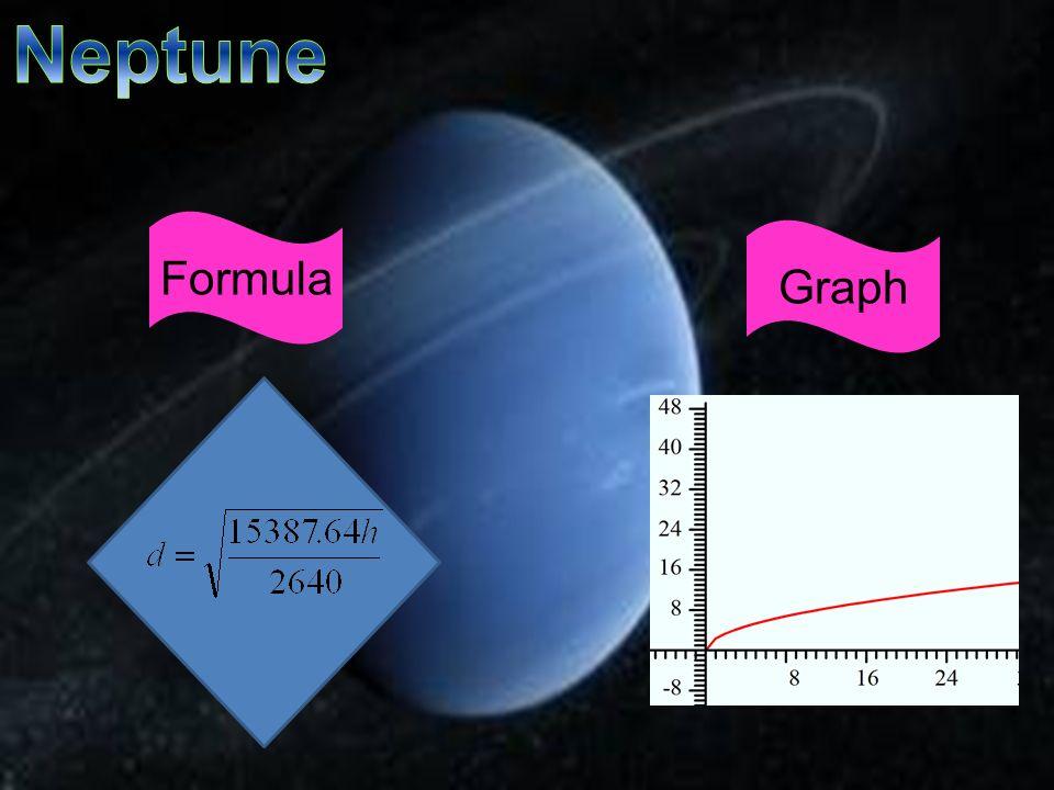 Neptune Formula Graph