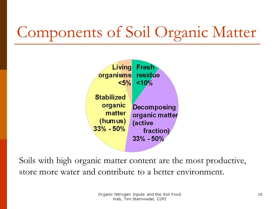 Components of Soil Organic Matter