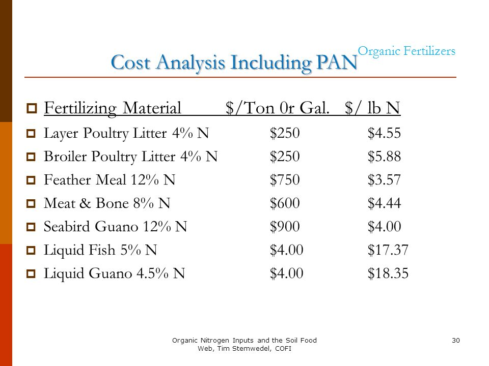 Cost Analysis Including PAN