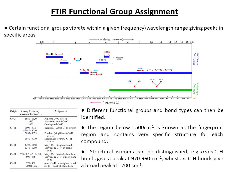 Ftir Functional Group 31