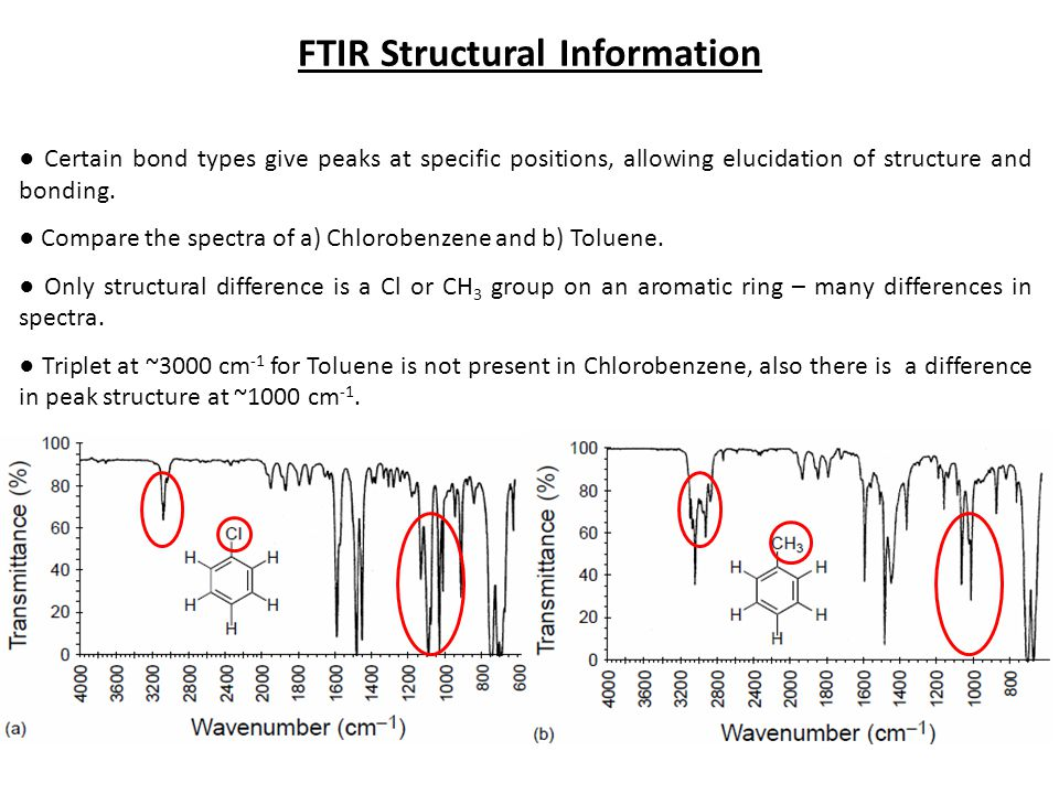 FTIR Structural Information