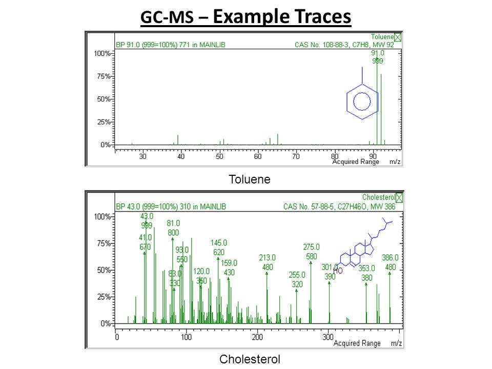 GC-MS – Example Traces Toluene Cholesterol