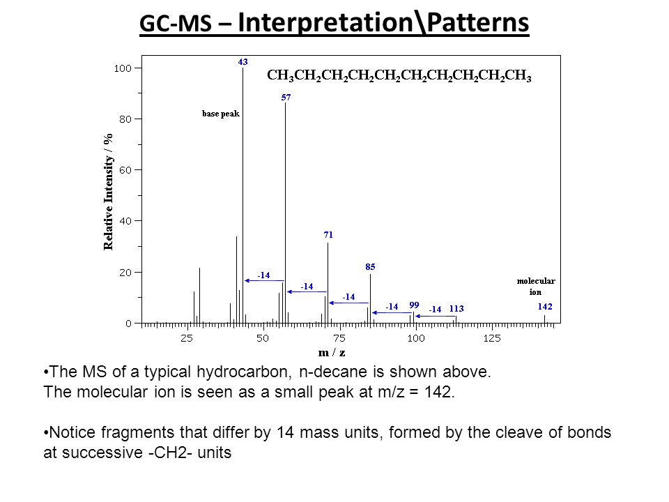 GC-MS – Interpretation\Patterns
