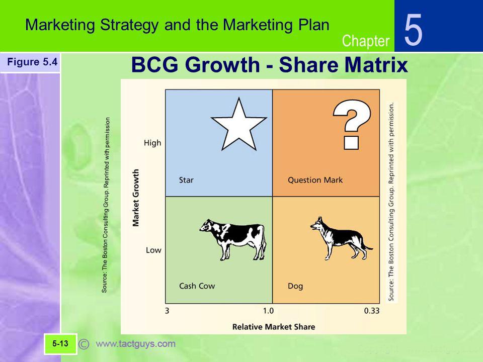 BCG Growth - Share Matrix
