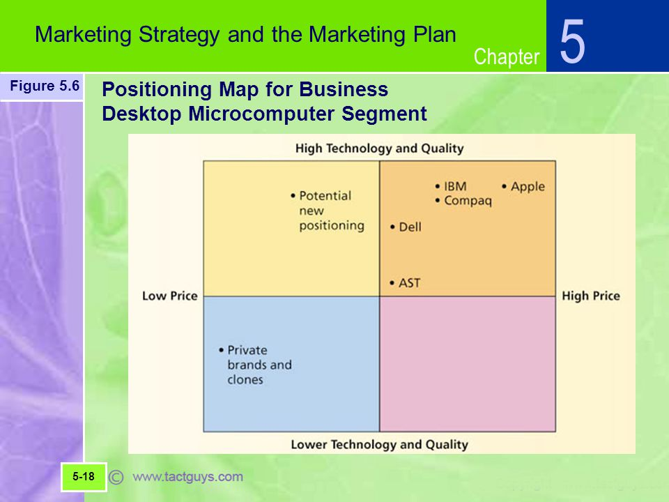 Positioning Map for Business Desktop Microcomputer Segment