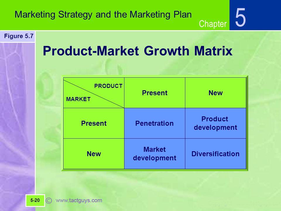 Product-Market Growth Matrix