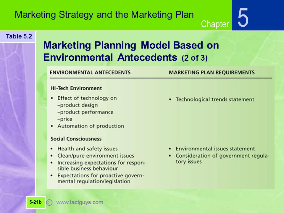 Marketing Planning Model Based on Environmental Antecedents (2 of 3)