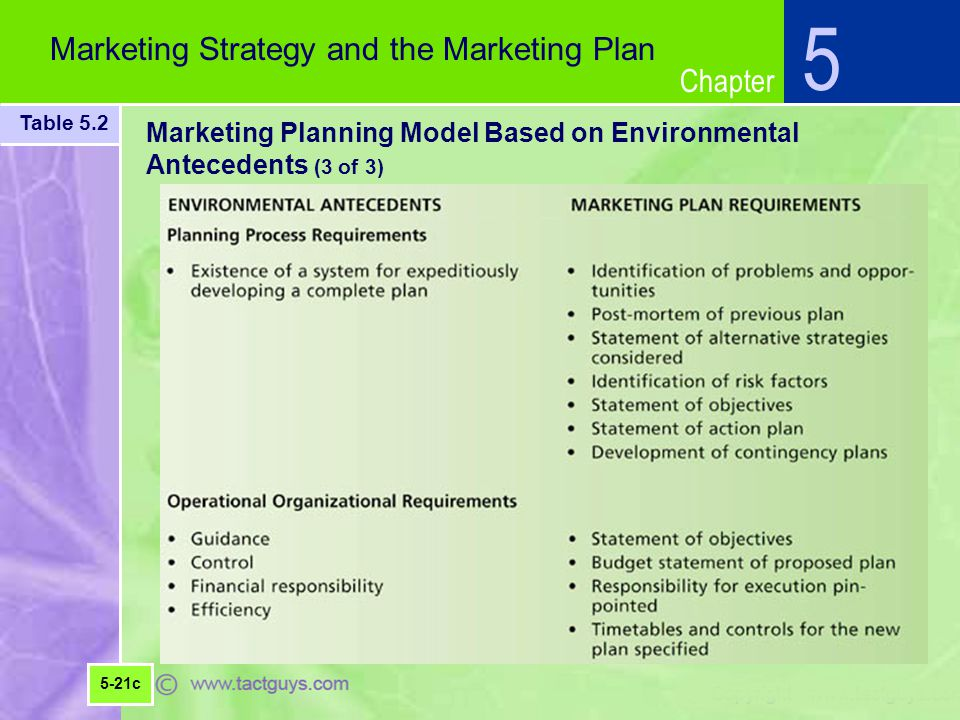 Marketing Planning Model Based on Environmental Antecedents (3 of 3)