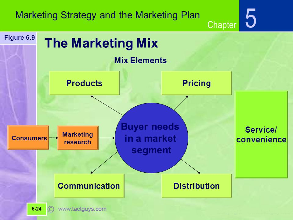 5 The Marketing Mix Marketing Strategy and the Marketing Plan