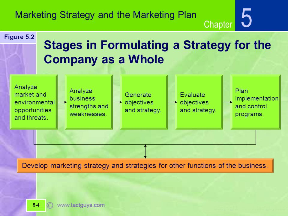Stages in Formulating a Strategy for the Company as a Whole