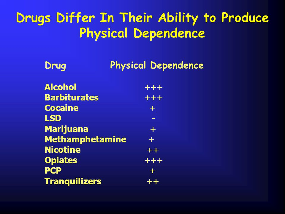 Drugs Differ In Their Ability to Produce Physical Dependence