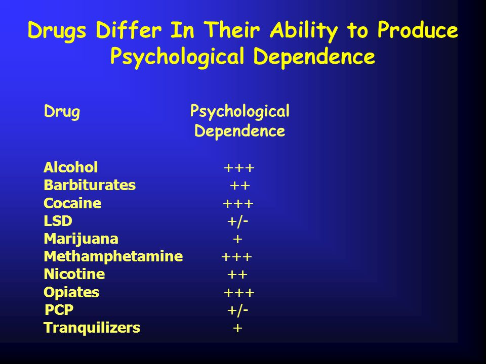 Drugs Differ In Their Ability to Produce Psychological Dependence