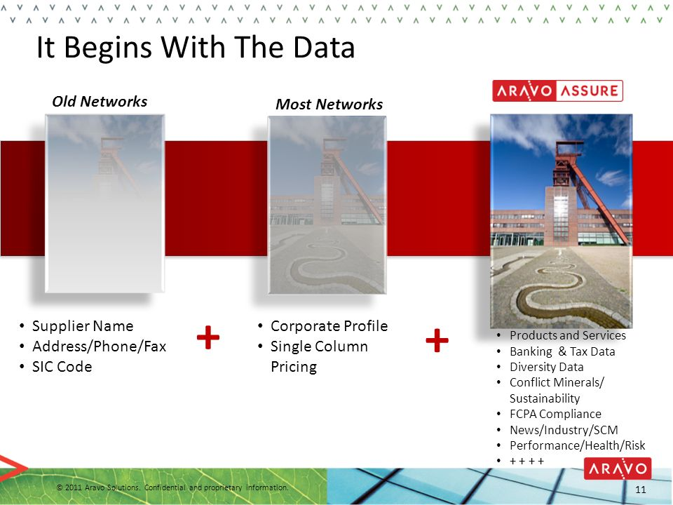 + + It Begins With The Data Old Networks Most Networks Supplier Name