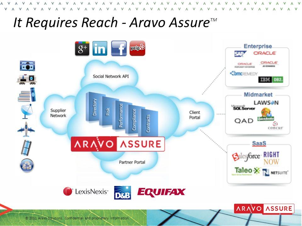 It Requires Reach - Aravo AssureTM