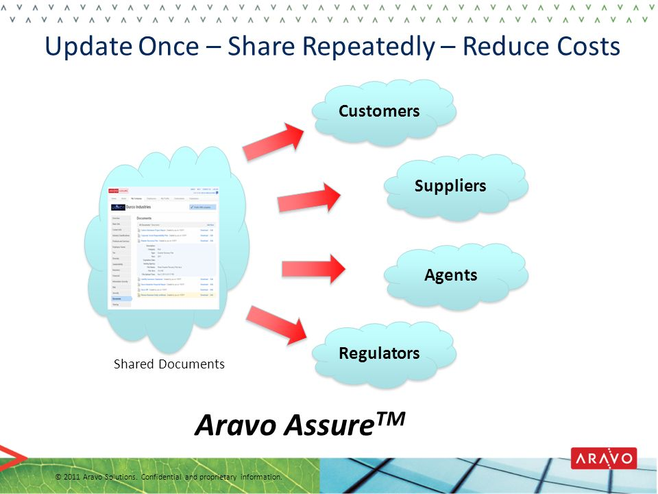 Aravo AssureTM Update Once – Share Repeatedly – Reduce Costs Customers