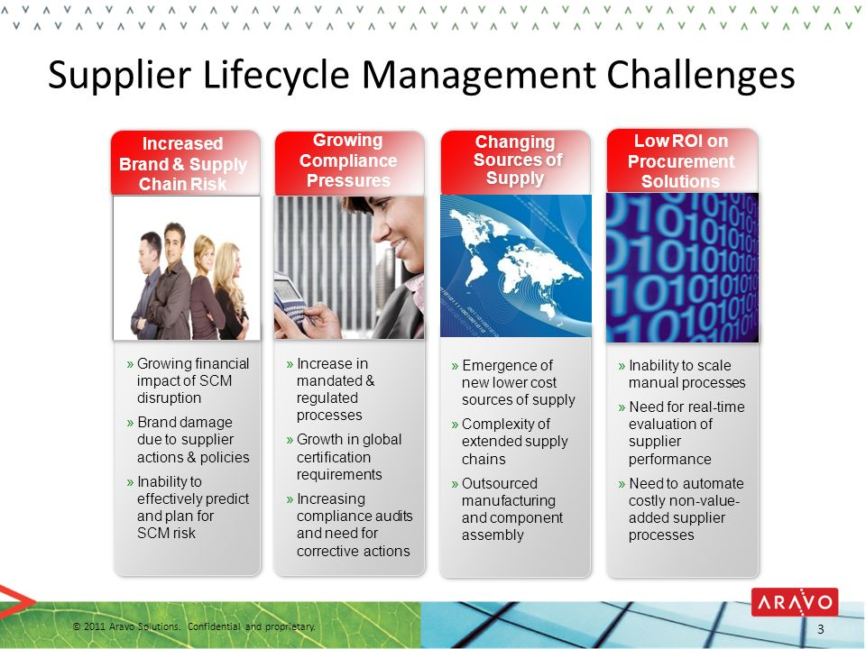 Supplier Lifecycle Management Challenges