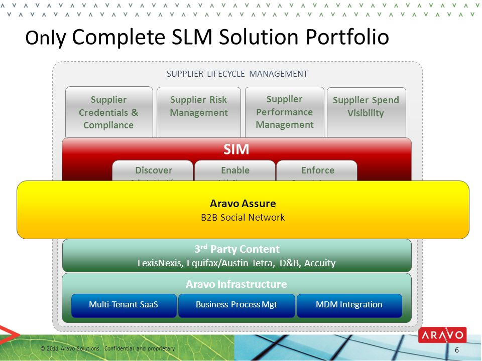 Only Complete SLM Solution Portfolio