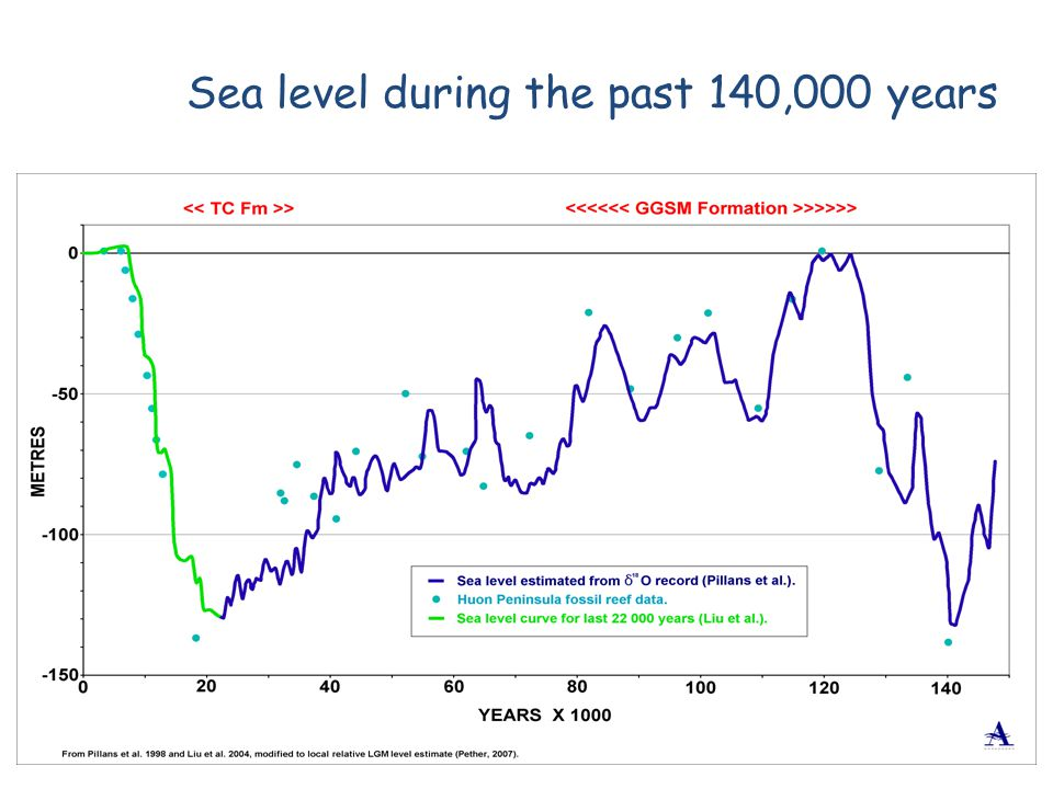Sea level during the past 140,000 years