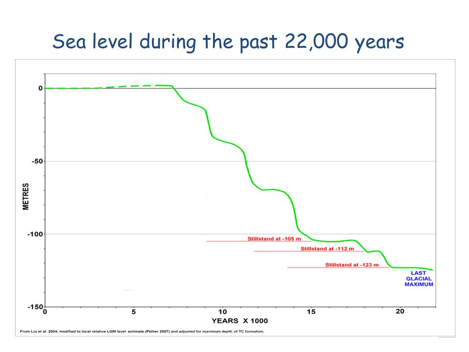 Sea level during the past 22,000 years