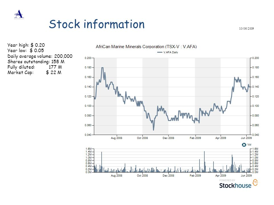 Stock information Year high: $ 0.20 Year low: $ 0.05
