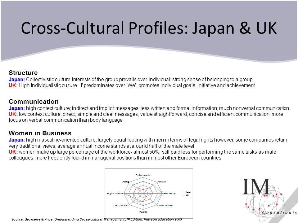 Cross-Cultural Profiles: Japan & UK
