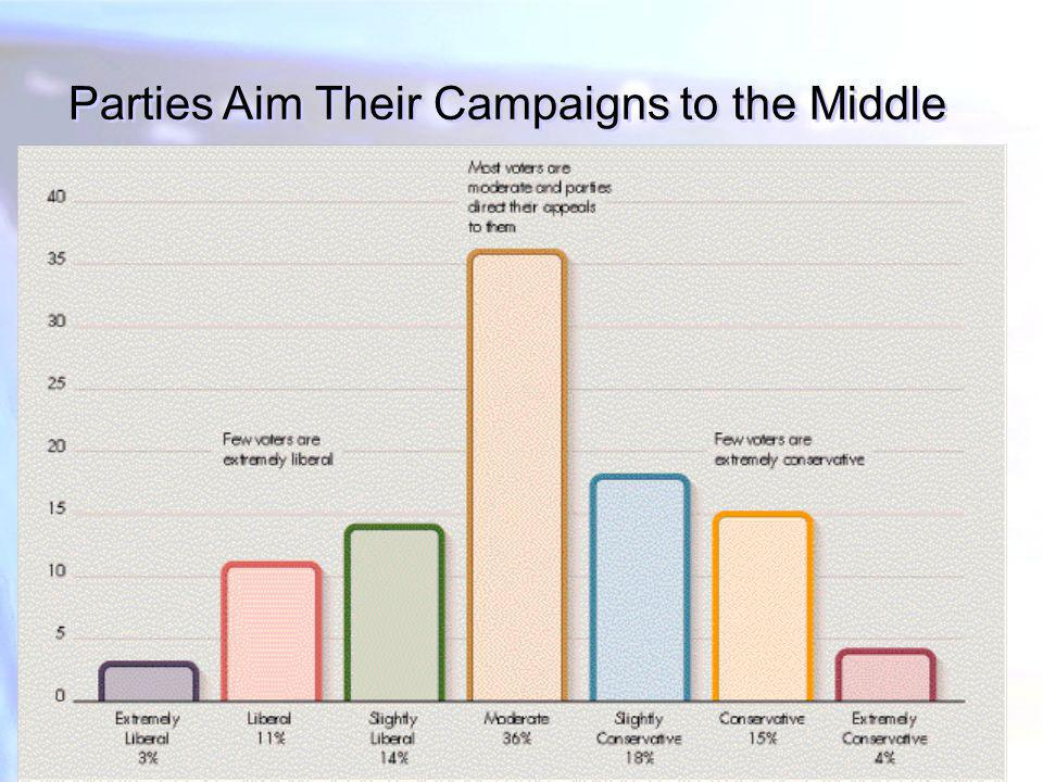 Parties Aim Their Campaigns to the Middle
