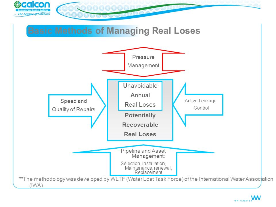 Basic Methods of Managing Real Loses