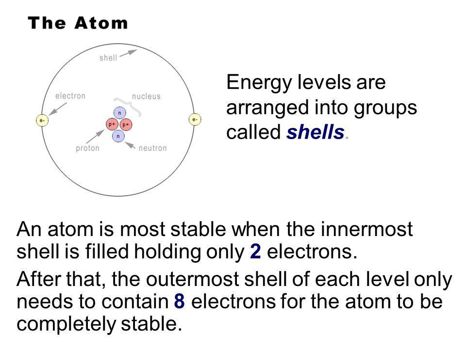 Energy levels are arranged into groups called shells.