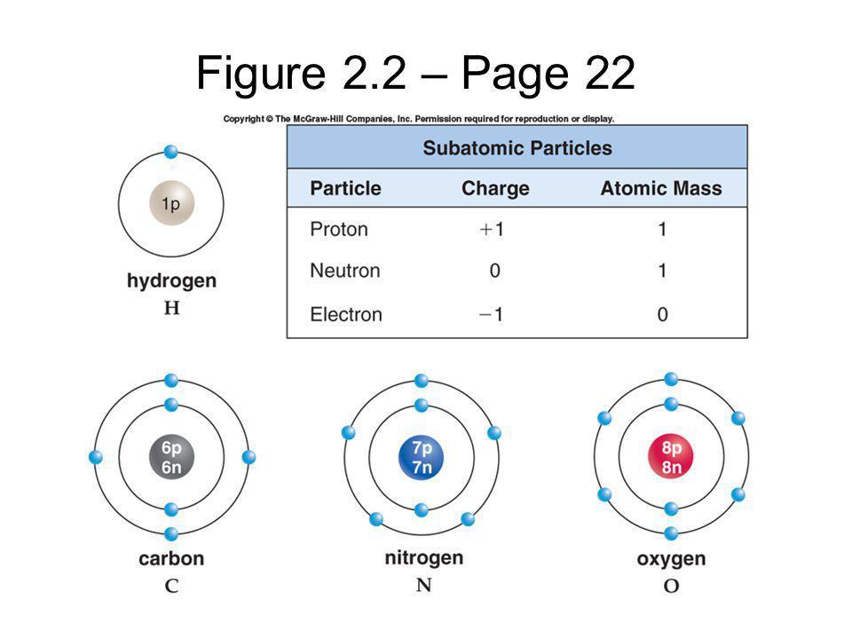 Figure 2.2 – Page 22