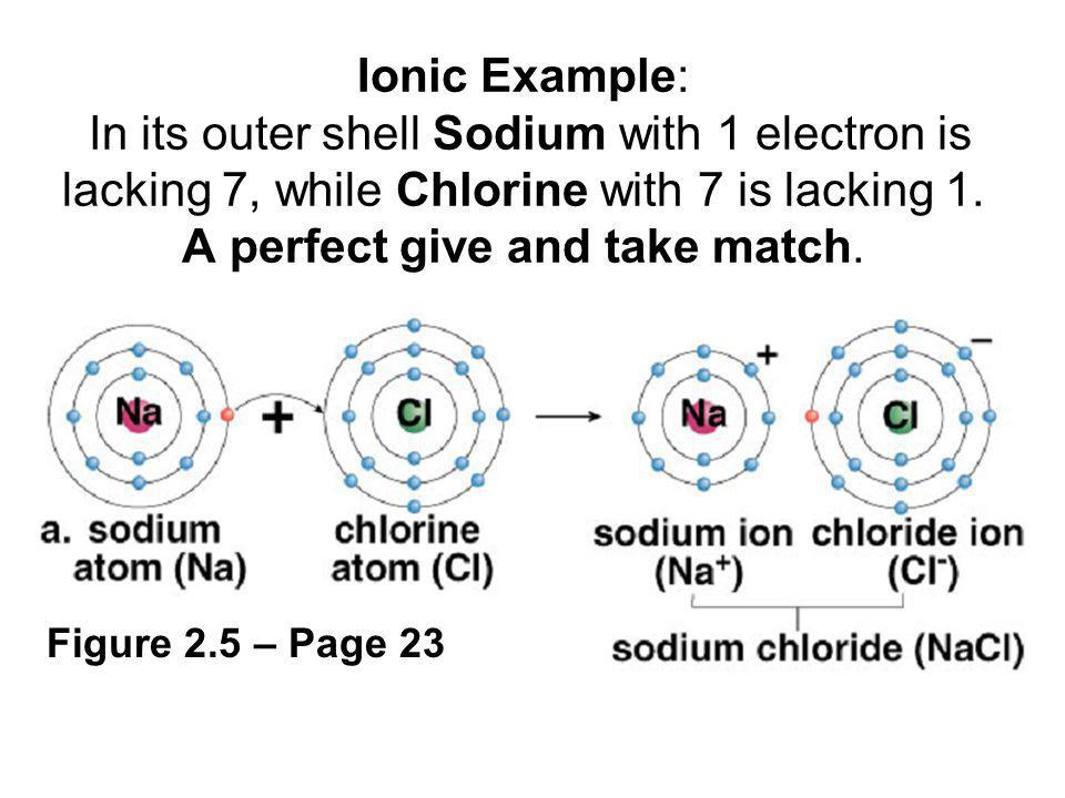 Ionic Example: In its outer shell Sodium with 1 electron is lacking 7, while Chlorine with 7 is lacking 1. A perfect give and take match.