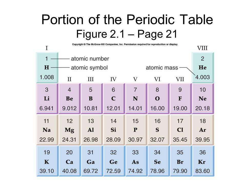 Portion of the Periodic Table Figure 2.1 – Page 21