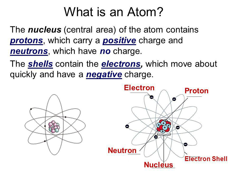 What is an Atom The nucleus (central area) of the atom contains protons, which carry a positive charge and neutrons, which have no charge.