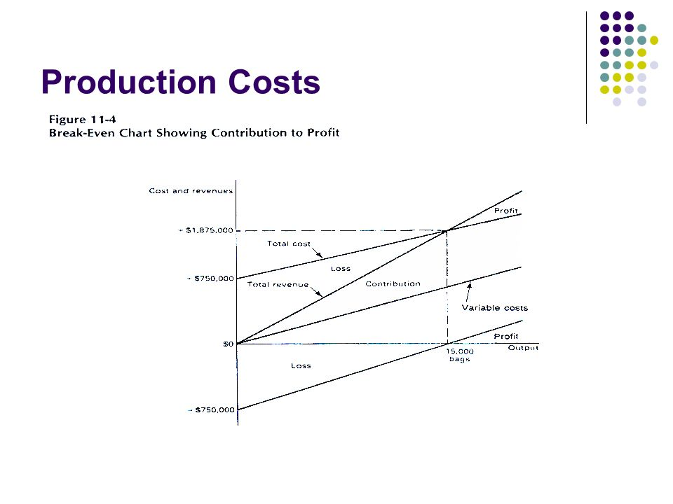 Production Costs The relationship between the numbers can also be seen in this graph from the text.
