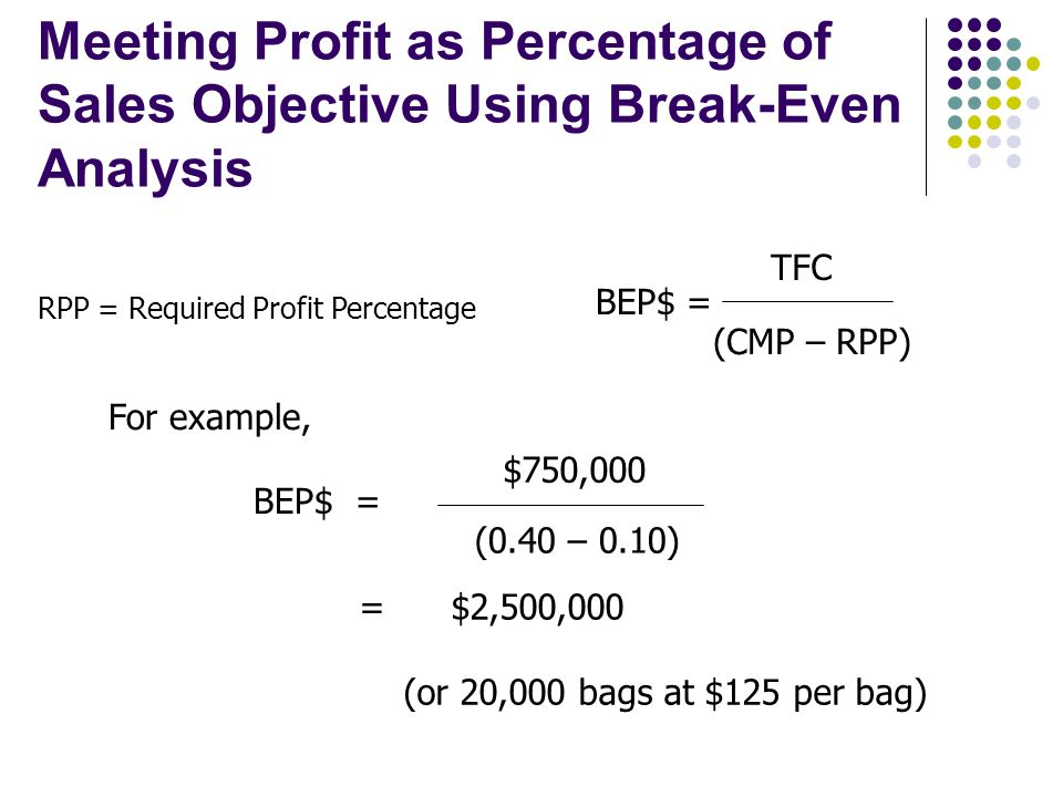 Meeting Profit as Percentage of Sales Objective Using Break-Even Analysis