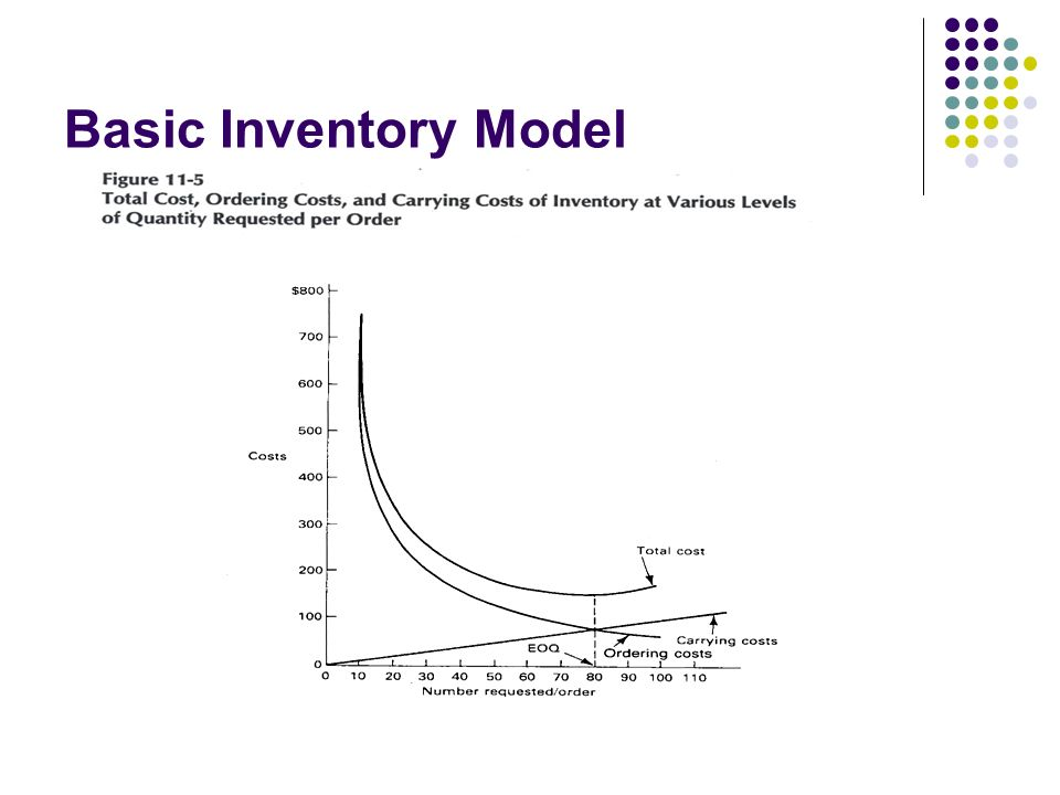Basic Inventory Model This figure from the book gives you a visual view of what the inventory management process is all about.