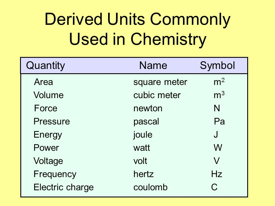 Derived Units Commonly Used in Chemistry