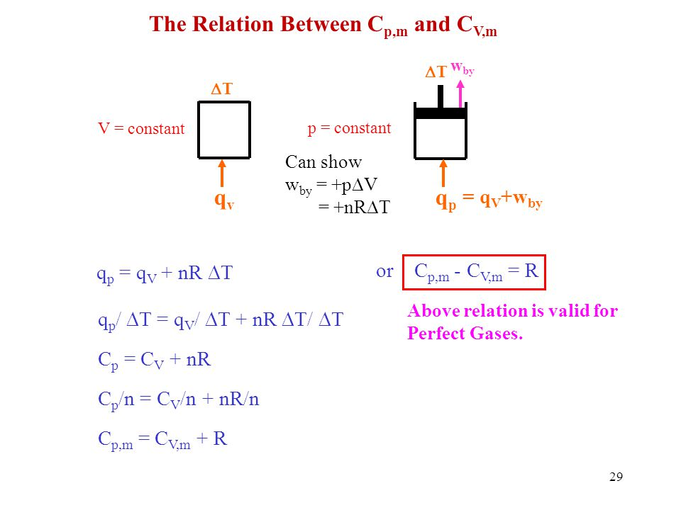 The Relation Between Cp,m and CV,m