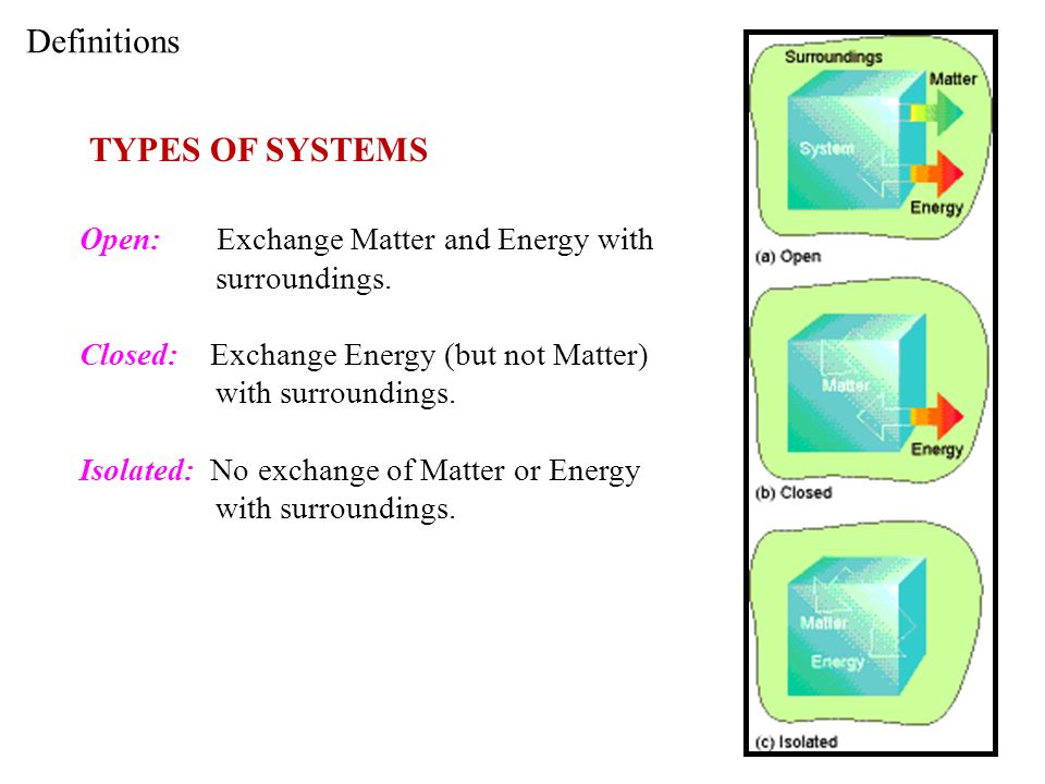 Definitions TYPES OF SYSTEMS Open: Exchange Matter and Energy with