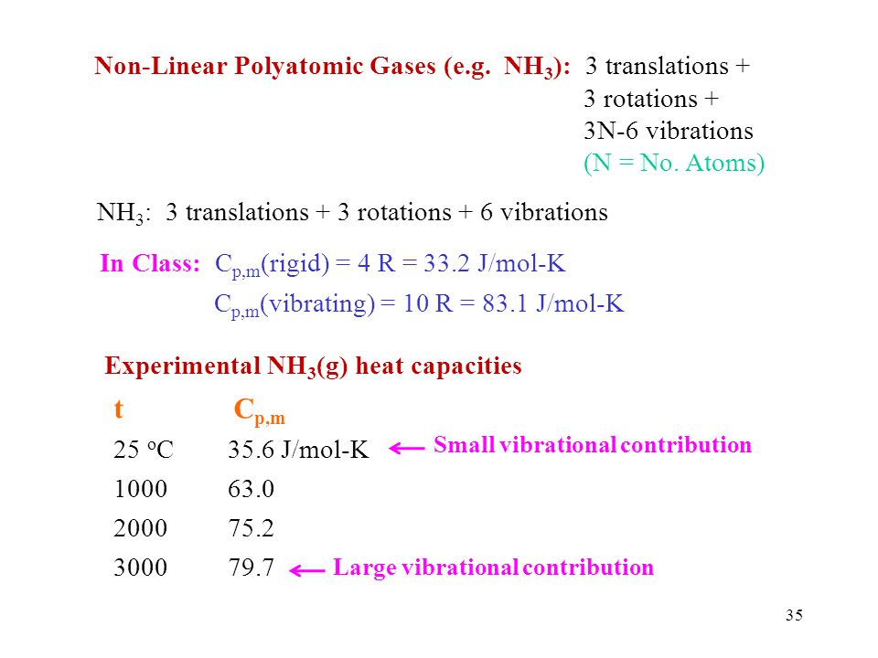 t Cp,m Non-Linear Polyatomic Gases (e.g. NH3): 3 translations +