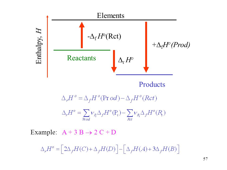 Elements -Df Ho(Rct) Enthalpy, H +DfHo(Prod) Reactants Dr Ho Products
