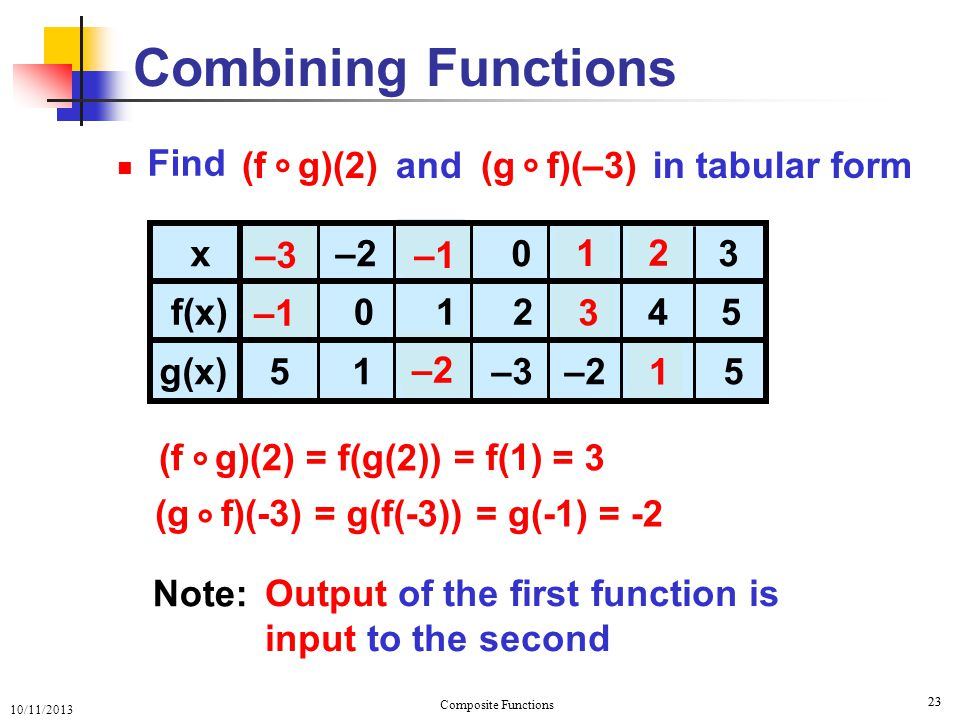 Funcitions of Functions