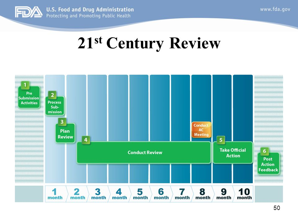 21st Century Review
