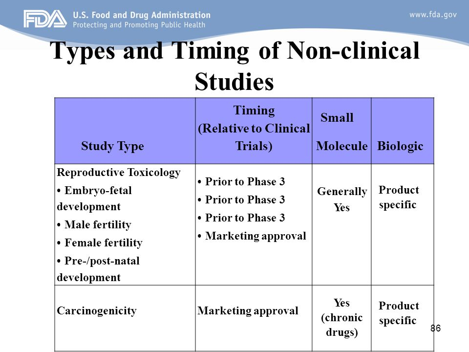 Types and Timing of Non-clinical Studies