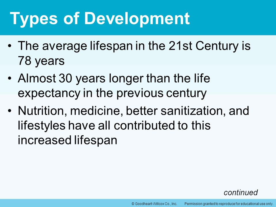 Types of Development The average lifespan in the 21st Century is 78 years. Almost 30 years longer than the life expectancy in the previous century.