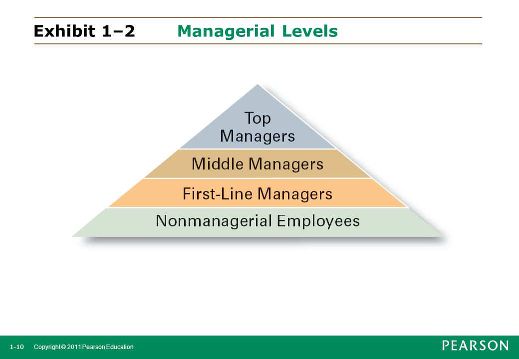 Exhibit 1–2 Managerial Levels